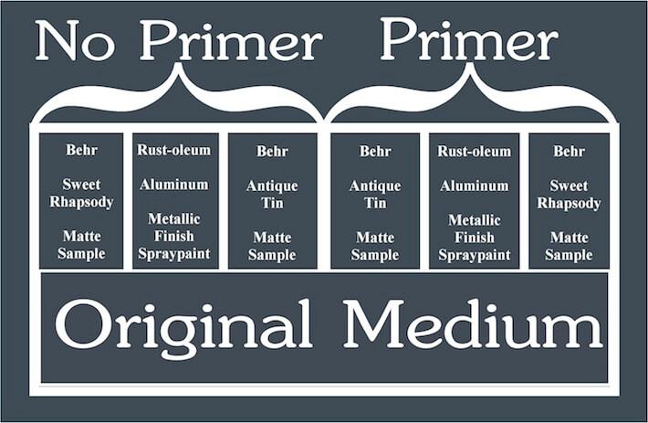 Primer Comparison Key