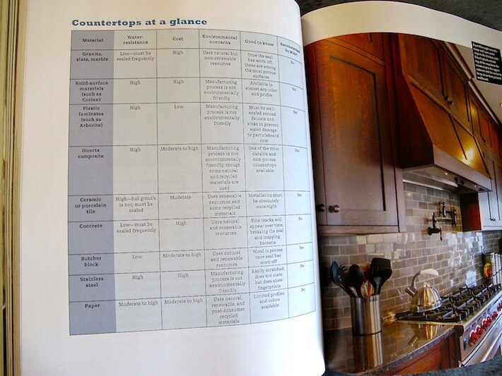 Countertops at a glance…finally, alternative solutions to granite